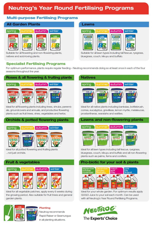 Neutrog's Year Round Fertiliser Guide